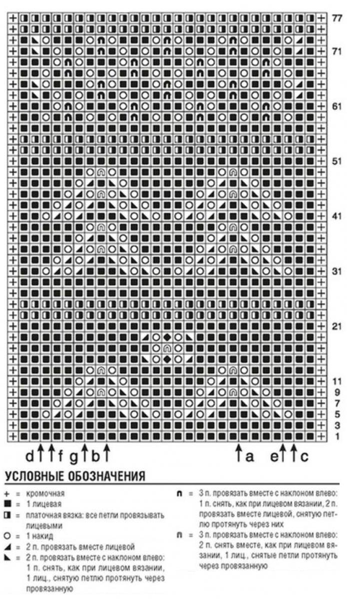 схема вязания и условные обозначения для вязания женского пуловера спицами