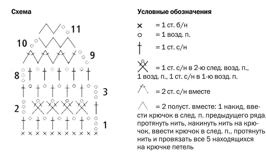 Летняя шапочка крючком: вязание для начинающих схема вязания и условные обозначения