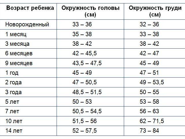 Размерная таблица окружностей головы и груди относительно возраста ребенка